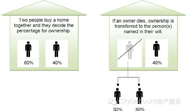 中澳大不同 在澳洲「联名购房」的两种方式-澳洲唐人街