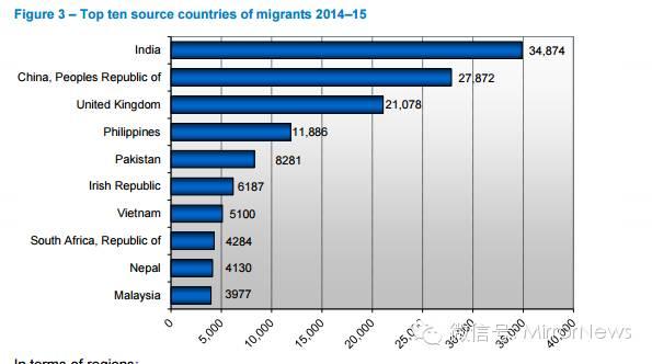 澳洲狂吸19万移民!会计配额暴增!急需水管工、木工、砌砖工!每年2.7万+中国人拿PR!华人收入名列前茅!