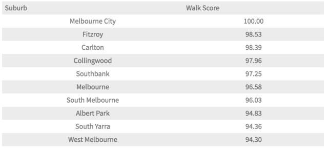 2016墨尔本最适宜步行的街区排名出炉!来看看你居住的地方上榜了没?-澳洲唐人街