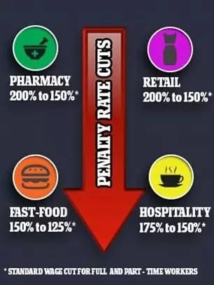Fair Work宣佈7月1日起大幅削减週日和节假日加班费,近百万人薪资缩水最多25%-澳洲唐人街