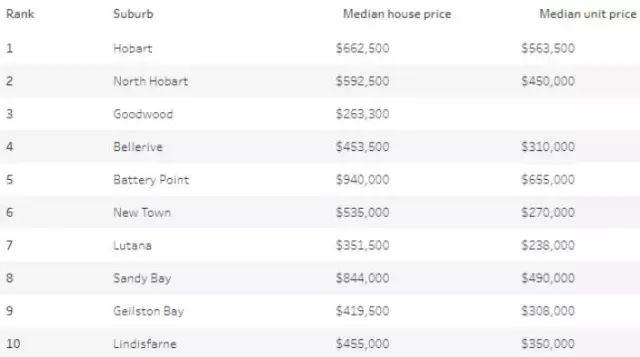 澳洲统计局公佈全澳最宜居的区,第一花落墨尔本!附各州好区排名-澳洲唐人街