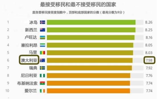 最歡迎&最排斥移民的國家排名出爐,澳洲奪第六-澳洲唐人街