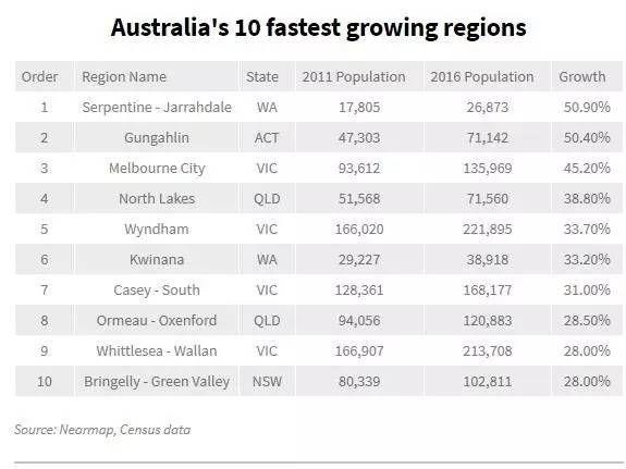 最新航拍照片:過去5年澳洲變化最大的10個區,墨爾本獨佔4個!-澳洲唐人街