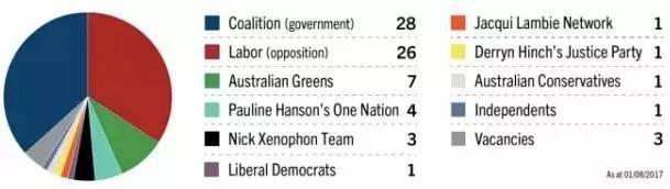 好消息!澳洲移民入籍改革提案很大機會要「泡汤」了-澳洲唐人街