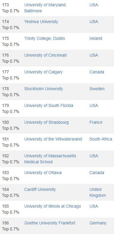 2017最新世界大学排名,Top1000出炉!悉尼大学力压墨大,登顶澳洲第一!27所澳洲大学上榜-澳洲唐人街