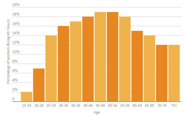 人口普查最新结果:谁说澳人不加班?澳洲工人每週要工作49小时以上!-澳洲唐人街