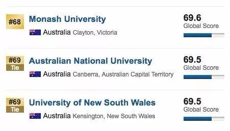最新世界大學排名出爐,澳洲7所大學進入前100!附:澳洲留學什麼時候申請最合適-澳洲唐人街