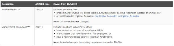 雇主擔保職業本週又變更!地產行業成為本次贏家-澳洲唐人街