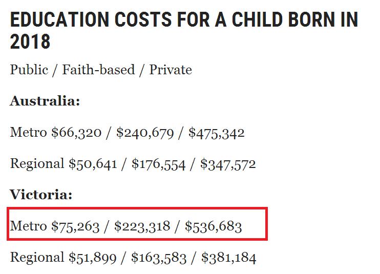 墨爾本讀個私校請準備$53萬,讀公校請準備$7.5萬,全澳最貴-澳洲唐人街