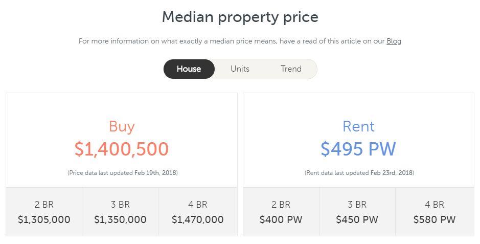 又漲了!2018年墨爾本學區房價地圖,最高居然能比隔壁街貴41萬-澳洲唐人街