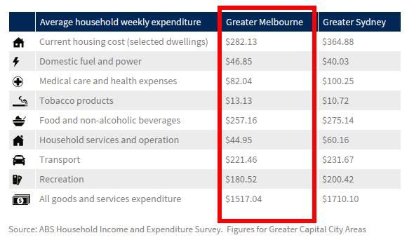 維州政府要漲時薪,創自2010年來最大漲幅-澳洲唐人街